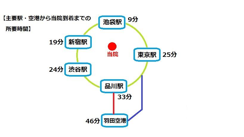 東京文京区にある早期緩和ケア大津秀一クリニック外来へのアクセス図