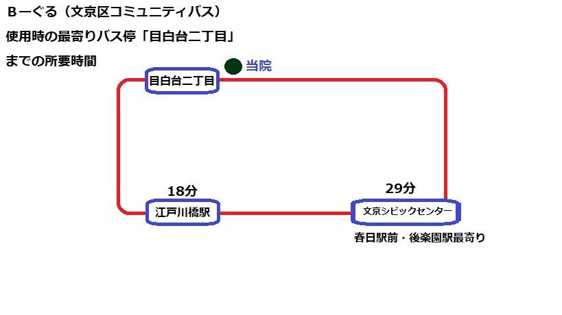 東京文京区にある早期緩和ケア大津秀一クリニック外来までのBーぐる所要時間