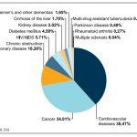 糖尿病の緩和ケア