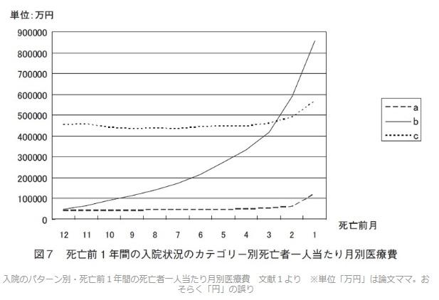 入院のパターン別・死亡前1年間の死亡者一人当たり月別医療費
