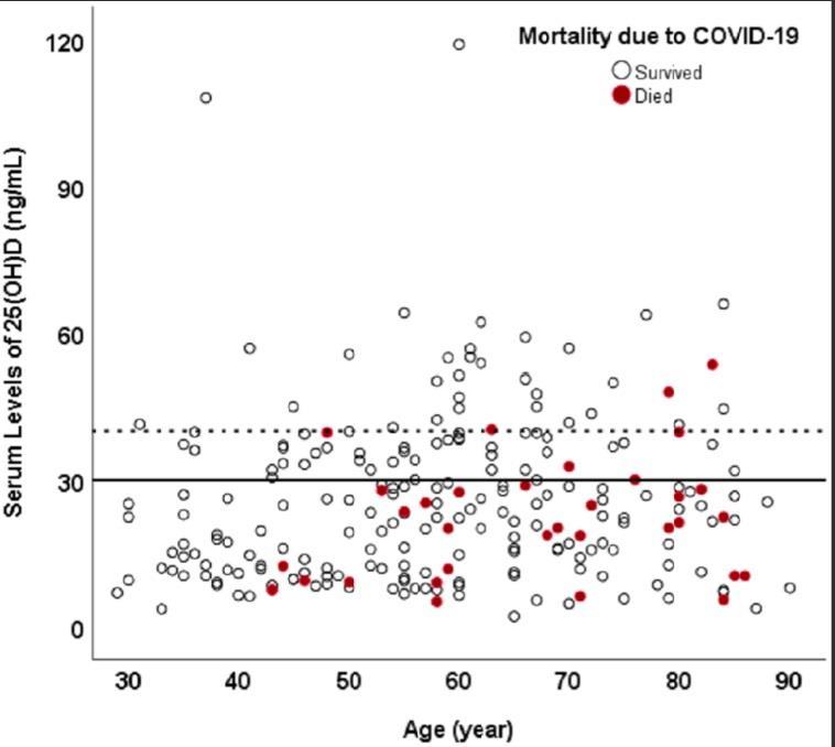 ビタミンDと新型コロナの致死率・死亡率