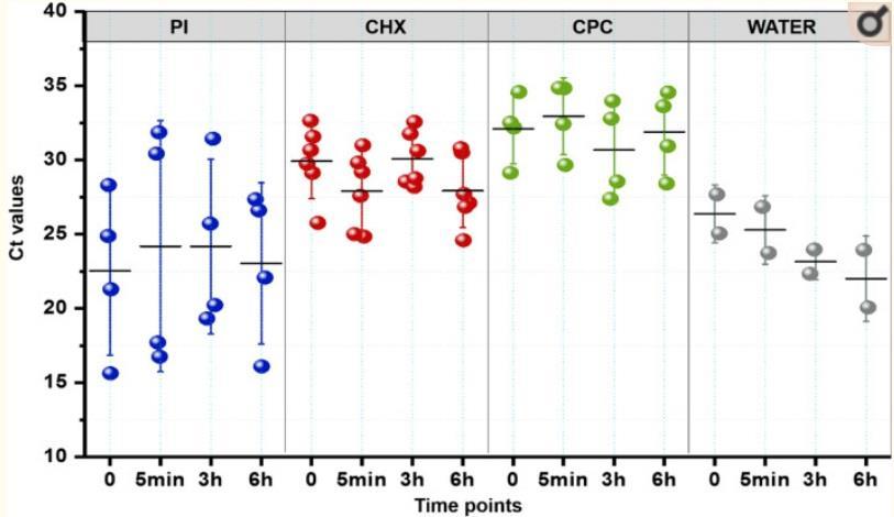 イソジンや各うがい液の効果比較